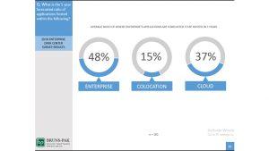 Survey forecast ratio
